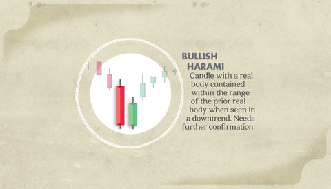 the bullish harami japanese candelstick. japan chart poster