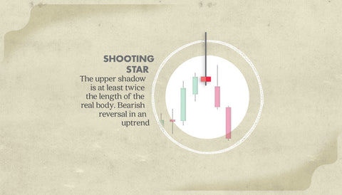 shooting star japanese candlestick poster