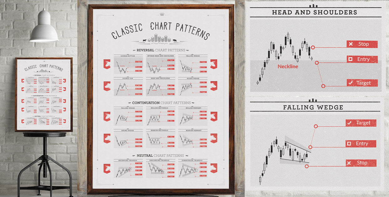 It beautifully displays all the classical types of chart patterns commonly used in technical analysis. In this educational poster you can find certain patterns such as Double Top, Double Bottom, Head and shoulders, wedges, pennants and triangles. Three categories, Reversal Chart Patterns, Continuation Charts, and Neutral Chart Patterns are presented  on our posters to explain, educate, and motivate those in the area of stock market.
