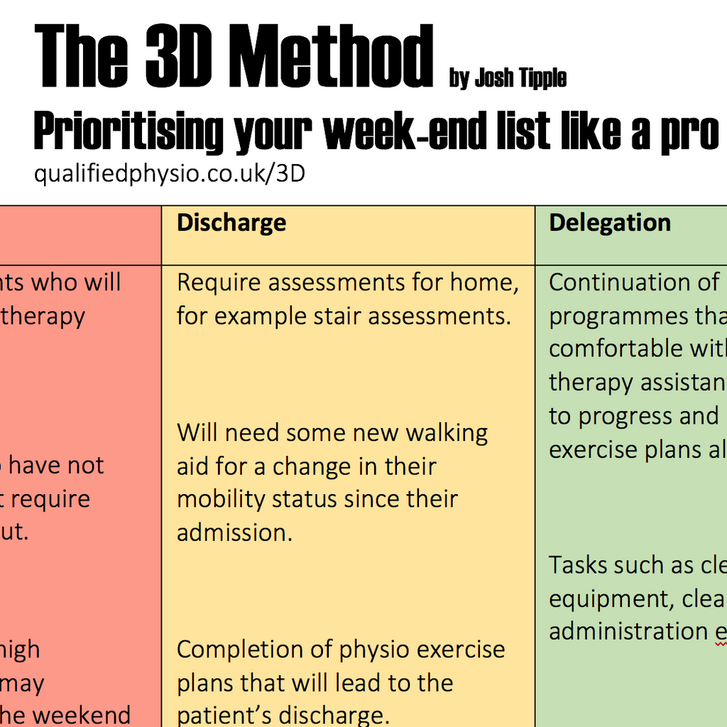 Physio On-Call - The 3D Method: Prioritising your week-end list like a pro