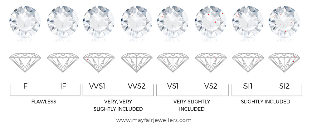 Diamond Clarity 4c's