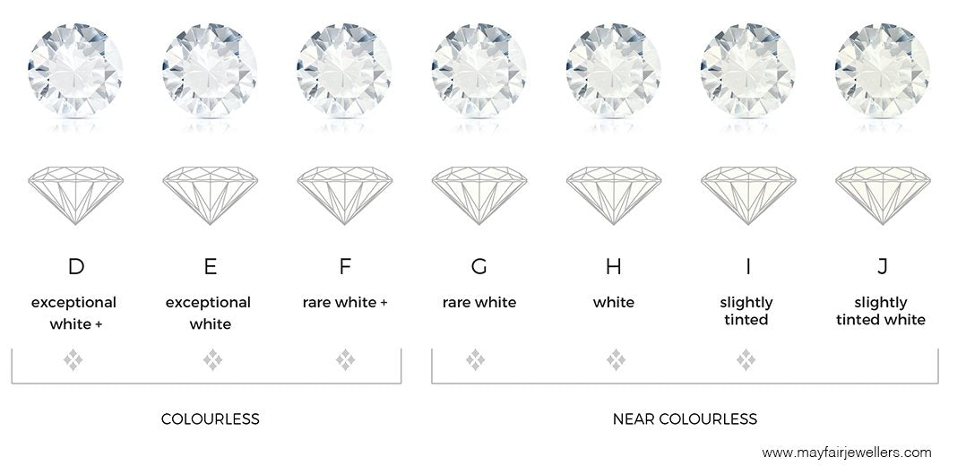 Diamond Colour 4C's education
