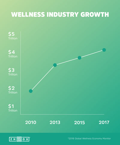 Zhou Nutrition Wellness Industry Growth Trend