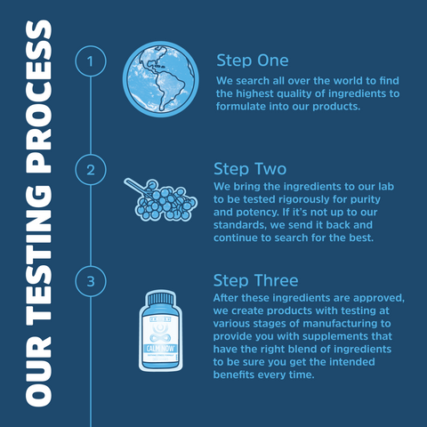 Our Testing Process