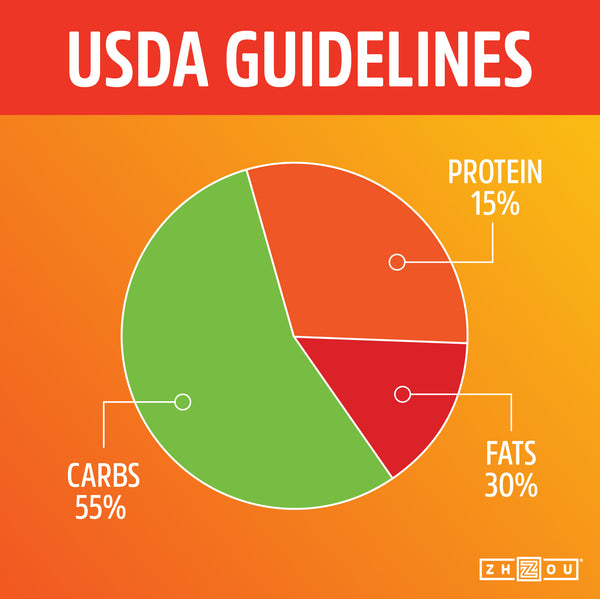 USDA Guidelines 1