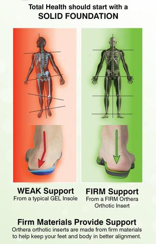 Support Your Foot. Align Your Body. Eliminate Discomfort