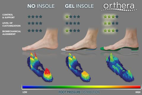 Go Beyond Insoles