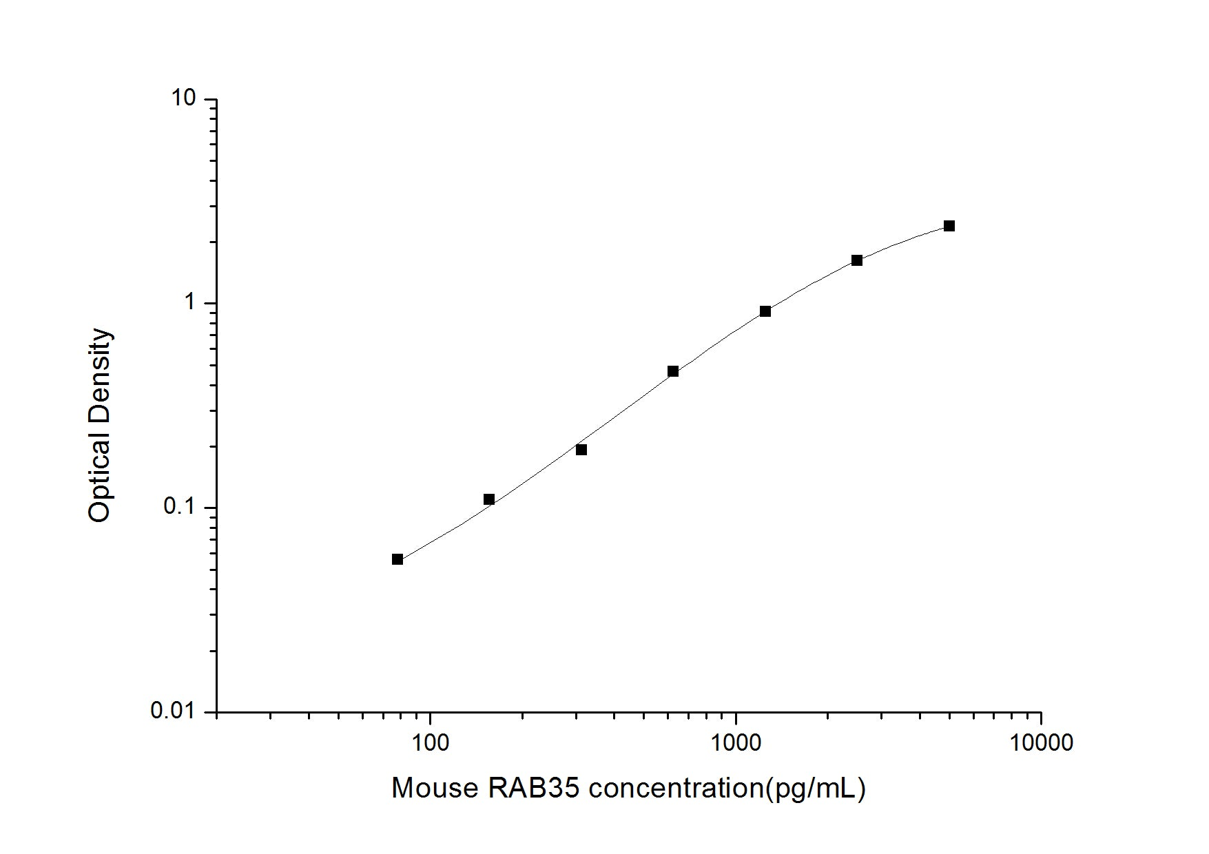 Buy Mouse RAB35(Ras-relatedproteinRab-35) ELISAKit from ElabSciences