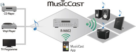 MusicCast Expands Entertainment Possibilities