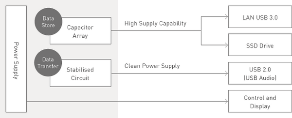 Separate and Stable Power Supply