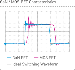 GaN-FET Driver (High Speed and Low Impedance Power devices)