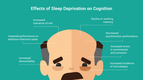 effects of bad sleep on cognition