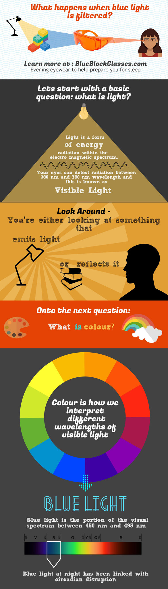 What happens when blue light is filtered? [infographic]