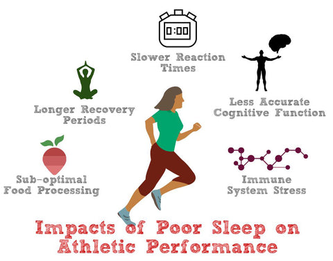 Impact of Sleep on Athletic Performance