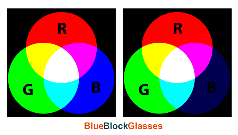 How Can You Test Your Blue Light Filter?
