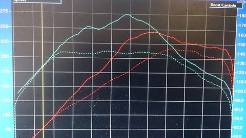 AMD DYNO REMAP FOR VW SCIROCCO GT 2.0 TSi 200 PS - TDi North