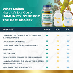 Nature's Lab Gold Immunity Synergy - 100 Capsules