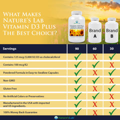 Nature's Lab Vitamin D3 Plus - 90 capsules