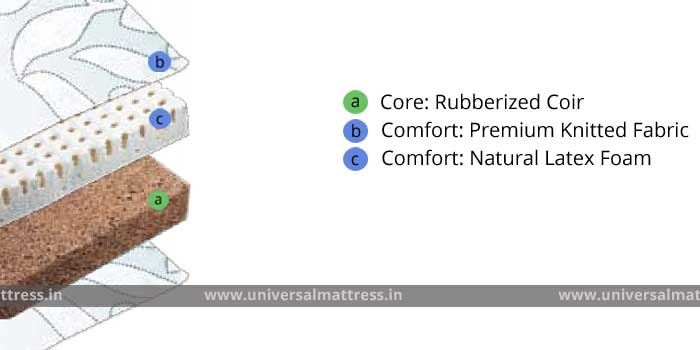 Duroflex Bodyline - 5 inches - mattress - india - cross section
