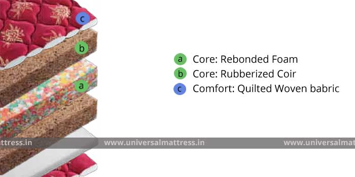 Duroflex Crown - 5 inches - mattress - india - cross section