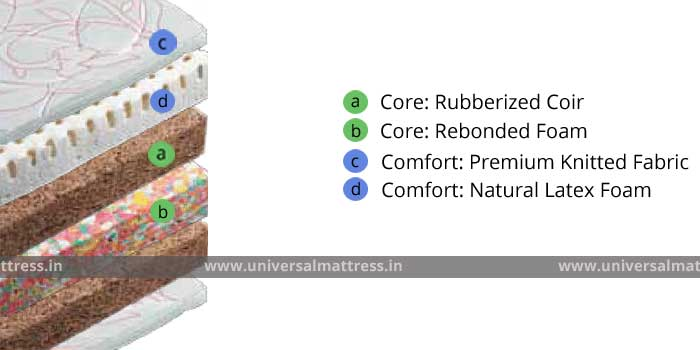 Duroflex Seasons - 6 inches - mattress - india - cross section