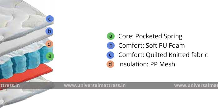 Duroflex Soft-o-plus - 6 inches - mattress - india - cross section