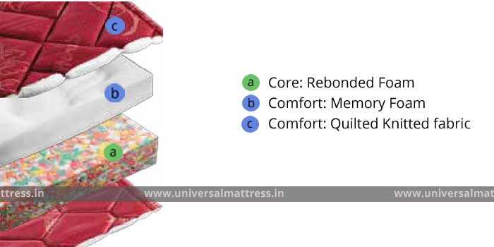 Duroflex Spinerest - 6 inches - mattress - india - cross section