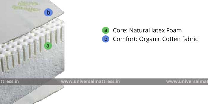 Duroflex White - 6 inches - mattress - india - cross section