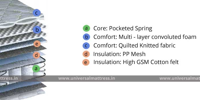 PEPS Restonic Fontaine ET - 10 inches - mattress - india - cross section
