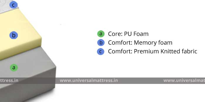 PEPS Spineguard - Foam - 6 inches - mattress - india - cross section