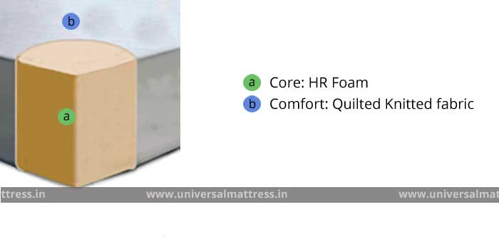 Pioneer Comfort Plus - 5 inches - mattress - india - cross section
