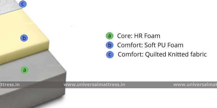 Pioneer Comfort Plus - 6 inches - mattress - india - cross section