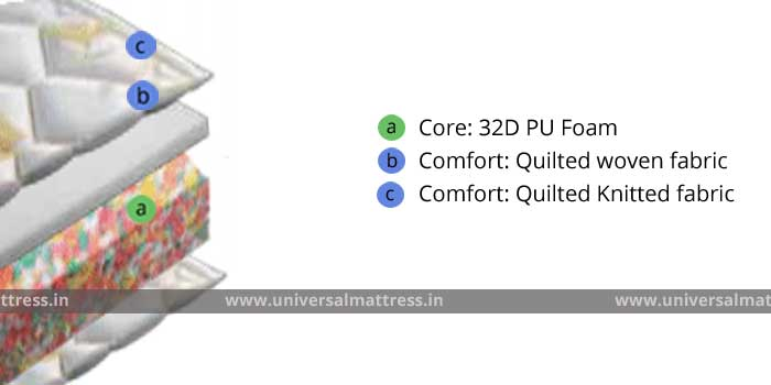 Pioneer Dura Bond - 5 inches - mattress - india - cross section