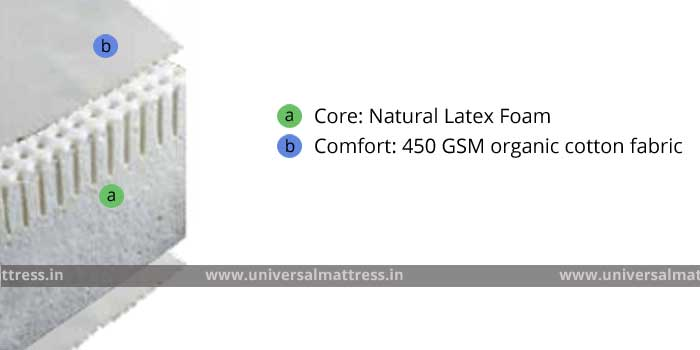 Pioneer Latex Ultra- 4 inches - mattress - india - cross section