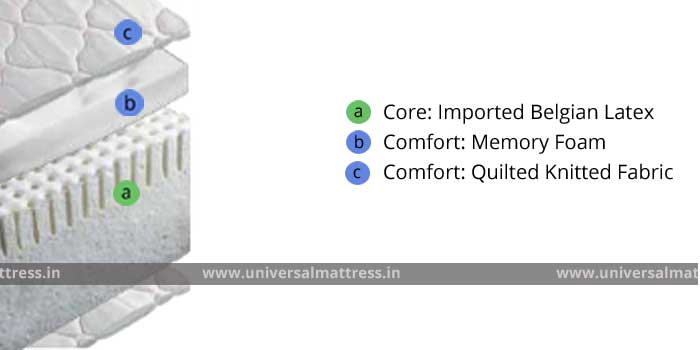 Springair Majestic Comfort - 8 inches - mattress - india - cross section