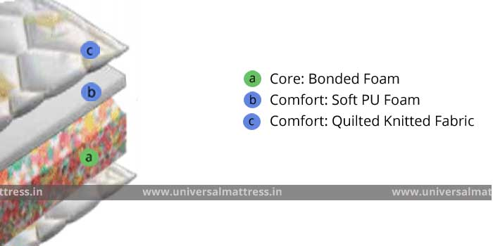 Springair Orthomedical ET - 5.5 inches - mattress - india - cross section