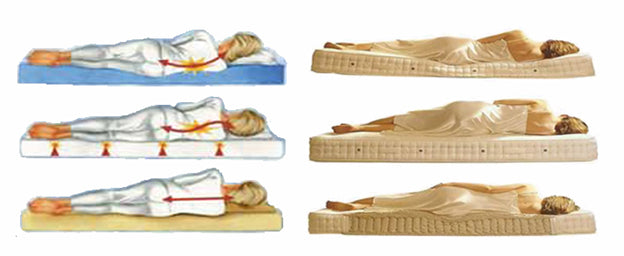 Mattress and Back Pain – Universal Mattress