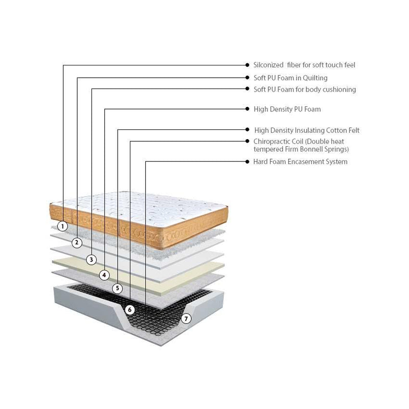 Kingkoil Chiropedic 3000 - Premium Orthopedic Spring Mattress