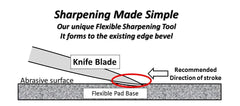 Blade Edge and Handle Care