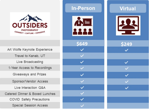 outsiders virtual vs. in-person chart