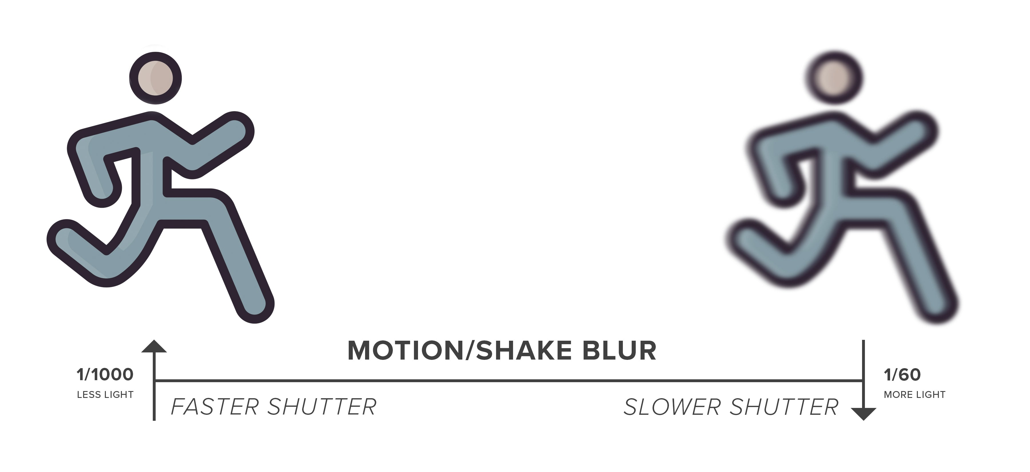 shutter speed and motion blur diagram