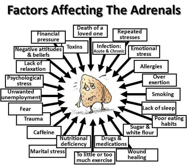 Change Chai Adrenal Fatigue