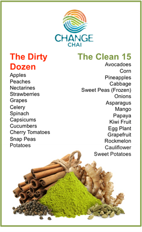 Dirty Dozen and Clean 15 Organic Eating