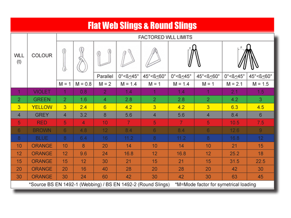 Polyester Round Slings Chart - Protier