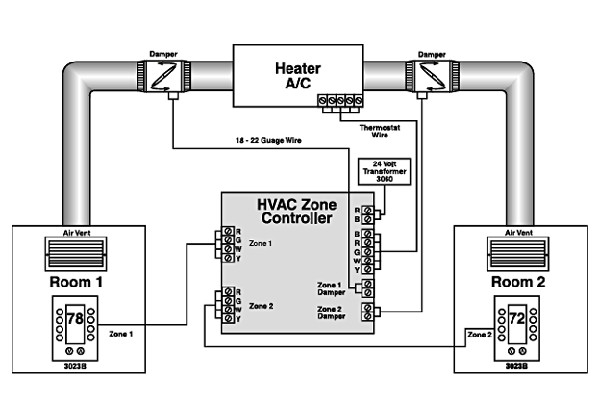 how hvac zoning works  u2013 keen home