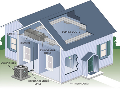 The parts of a typical HVAC system