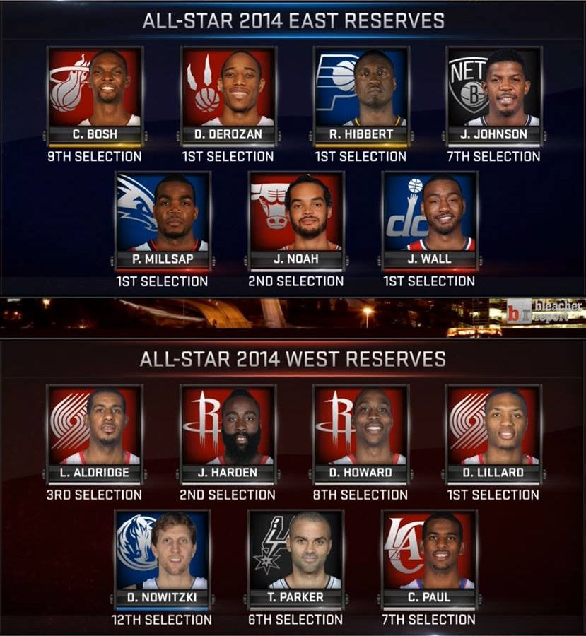 2014 all star reserves NBA