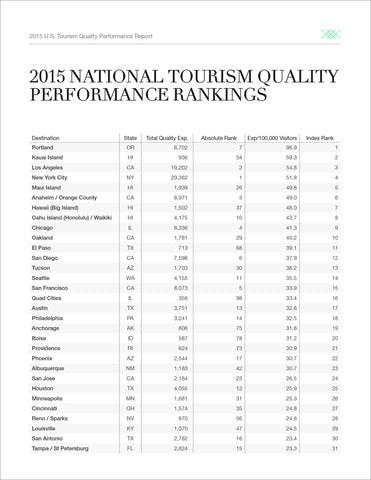 2015 U.S. TOURISM QUALITY PERFORMANCE REPORT