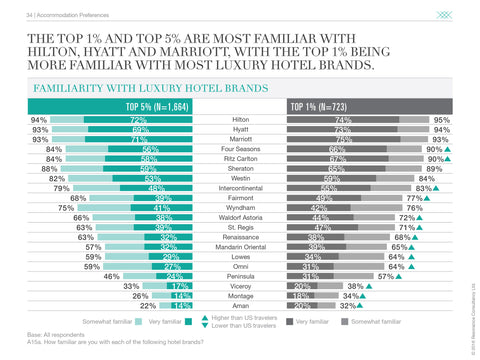 2016 U.S. LUXURY TRAVEL REPORT