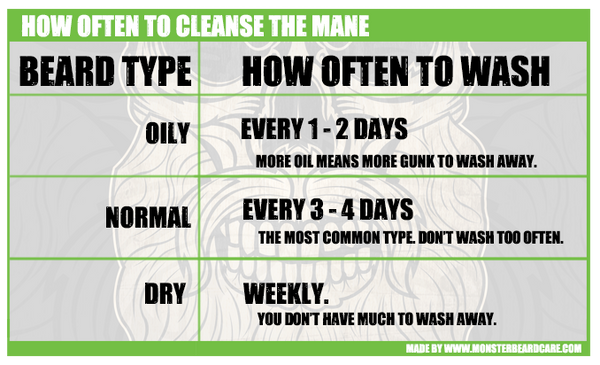 how often to wash your beard - chart by hair type